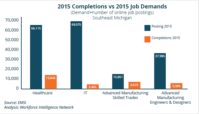 2015 Completions vs 2015 Job Demands.png